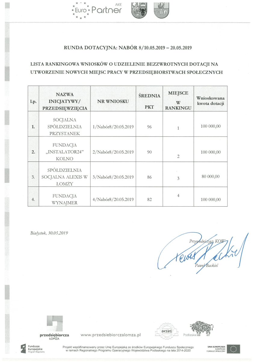 lista rankingowa 20.05.2019